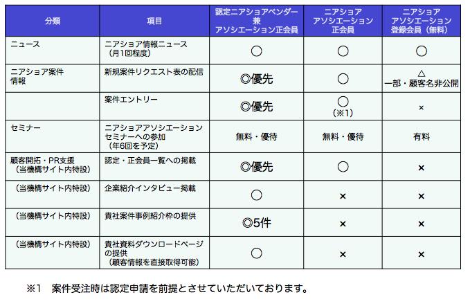 会員体系マトリックス表